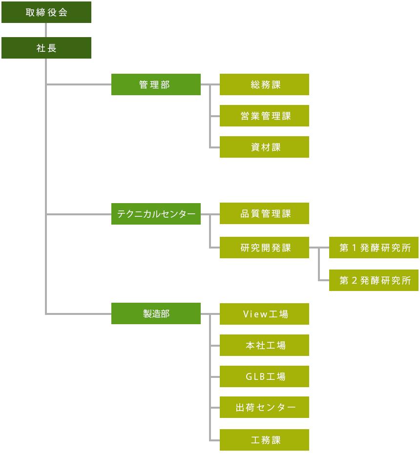 株式会社バイオテックジャパンの組織図